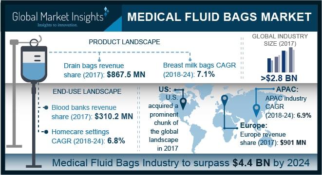 Medizinischen Flüssigkeit Taschen Markt USD 4,4 Mrd. bis zum Jahr 2024 überschreiten