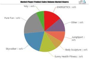 Trampoline Fitnessmarkt weltweit großen Wachstum von führenden Spieler sehen: JumpSport, Body Sculpture, sonnige Gesundheit Fitness