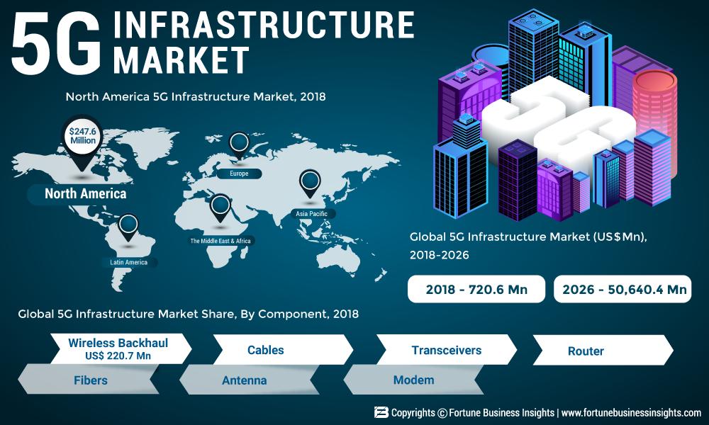 5G-Infrastrukturmarkt: Wie wird das Geschäft 2025 wachsen? Prominente Spieler: AT &T, Verizon Ltd., Corning, Fujikura.co, Hewlett Packard Enterprise (HPE), Belden, Intel Corporations, Ericsson, Qualcomm Technologies, Huawei Technologies Co., Samsung Electronics
