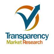 Red Biotechnology Market Key Player, Branchenübersicht und Prognoseanalyse