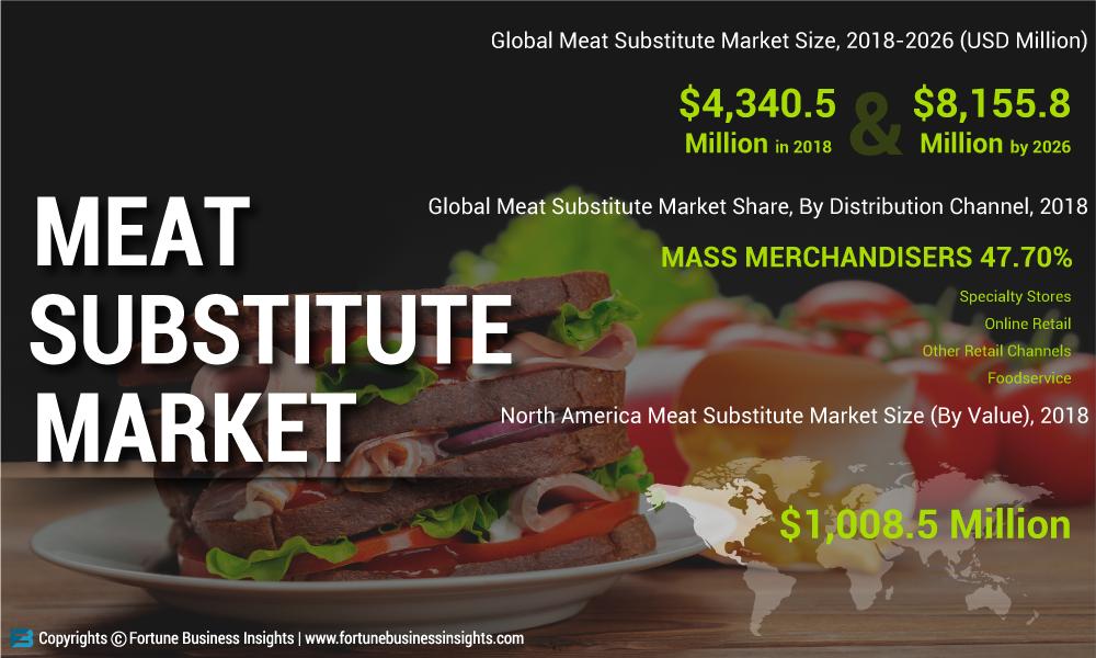Fleisch ersetzt MarktTop-Unternehmen Analyse, um Ihr Geschäft im Jahr 2020 zu wachsen