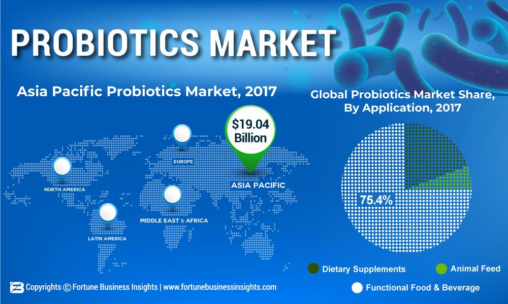 Probiotika Marktforschung Studie Prognose 2026; Brauchen Sie es wirklich? Dies wird Ihnen helfen, sich zu entscheiden!