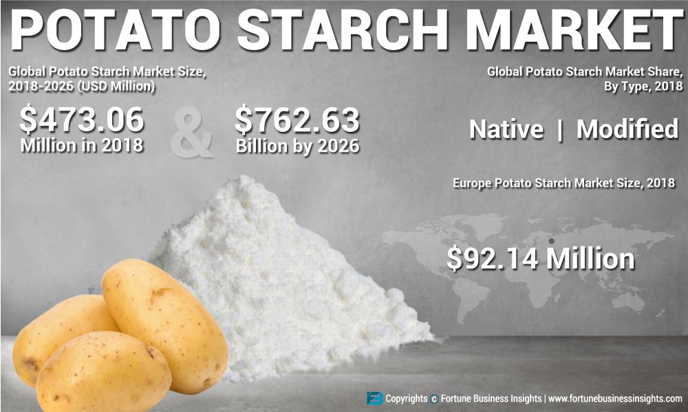 Wie man den Kartoffelstärkemarkt 2020 zum Erfolg führt