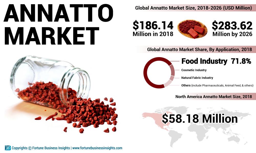 Was ist Annatto Markt und wie funktioniert es?