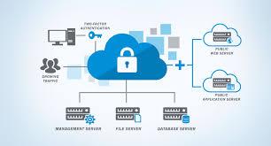 Cloud Integration Platform Market 2020 Technologie, Aktie, Nachfrage, Chance, Projektionsanalyse Prognose Ausblick 2026