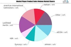 Militärinfrastrukturmarkt wird bis 2025 kräftig wachsen | Dyncorp, KBR, Lockheed Martin