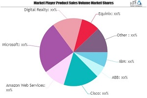 Smart Data Center Markt nächste große Sache | Wichtige Giganten IBM, ABB, Cisco, Amazon Web Services