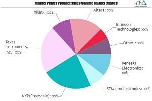 Embedded Systems Market könnte neue Wachstumsgeschichte setzen | Texas Instruments, Xilinx, Altera