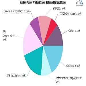 Data Governance Market - Große Veränderungen, die große Auswirkungen haben | IBM, SAP, Oracle