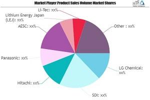 EV Li-Ionen-Batteriemarkt kann neue Wachstumsgeschichte setzen   LG Chemical, SDI, Hitachi, Panasonic