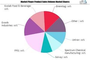 Lebensmittel- und Getränkemarkt SWOT Analyse nach Schlüsselakteuren: Univar, Spectrum Chemical Manufacturing, Solvay