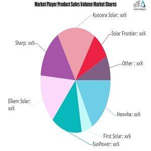 Solarmodul - Marktwert beobachtenWachstum: Hanwha, First Solar, SunPower, Elkem Solar